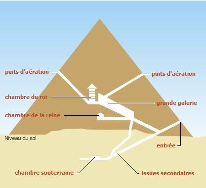 Pyramide » Chemins des lumières pourpres
